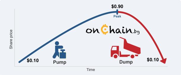 pump and dump схеми
